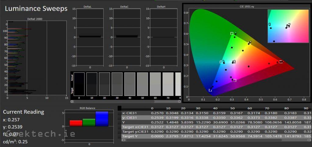 VX27776 User Settings Luminance Sweeps (4)